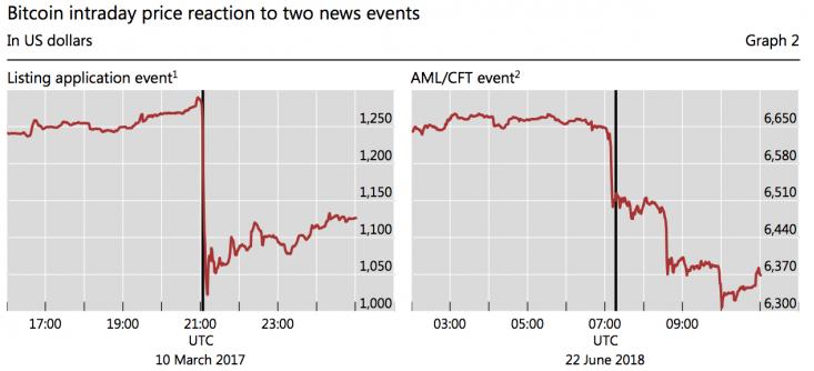 динамика цены биткоина